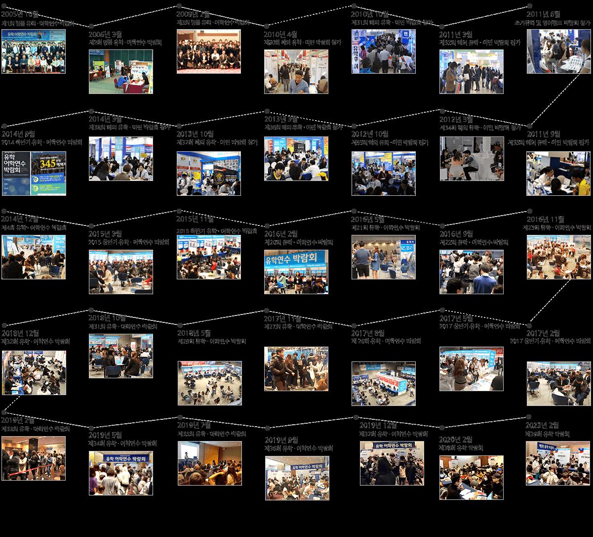 2015년~2021년 박람회 연혁